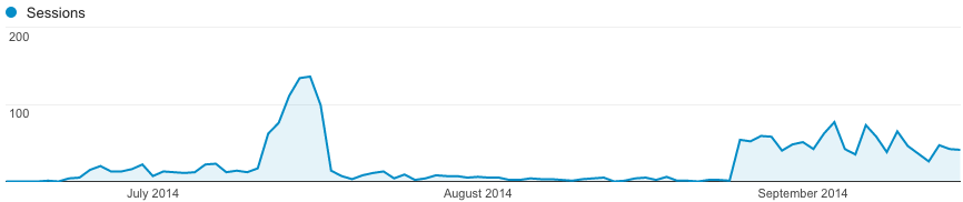 Search traffic in the first months 1/4
