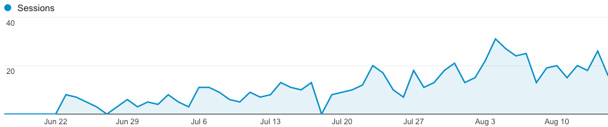 Search traffic in the first months 3/4